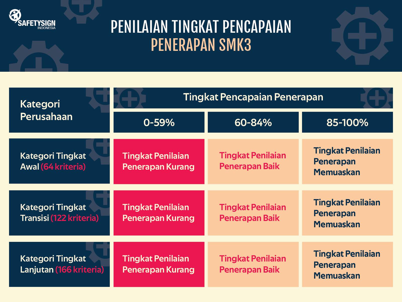 4 Poin Penting Audit Eksternal Smk3 Bagaimana Menurut Regulasi Safety Sign Indonesia